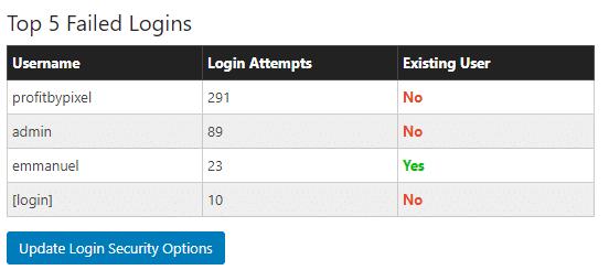 Top five failed login image